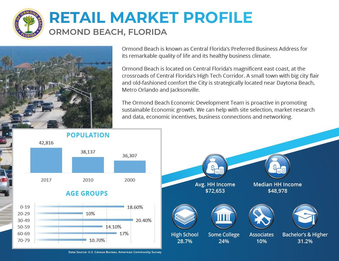 Image of the first page of the Market Profile Overview Flyer. Contains brief description of Ormond Beach, includes a graph on population trends, age group trends, and icons related to household income and educational attainment statistics for residents in ormond beach based on US Census data.